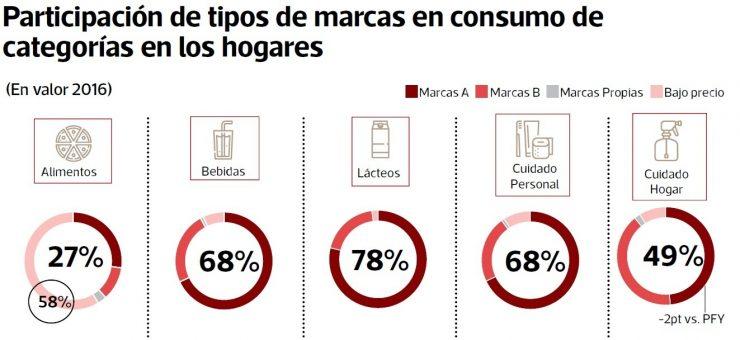 categorias-marcas-consumo-peru-740x340